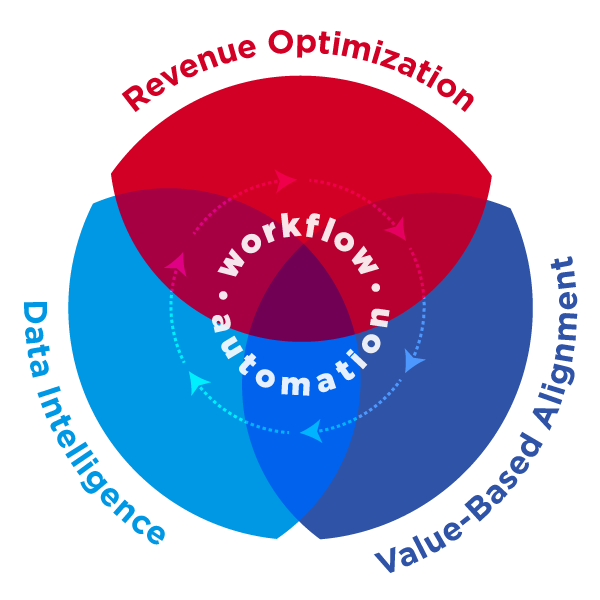 Image showing overlap of Revenue Optimization, Data Intelligence and Value-based alignment within a workflow automation