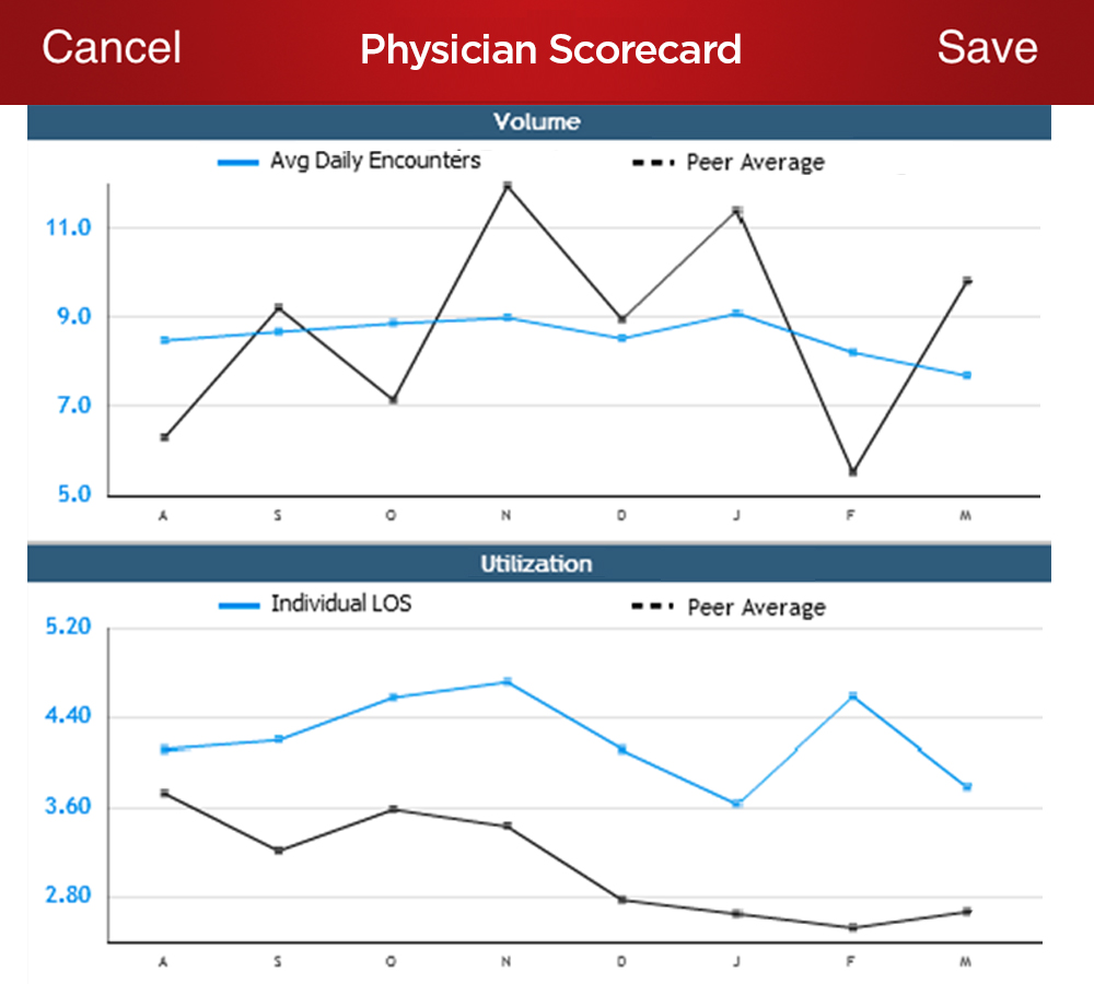 Image of physician scorecard
